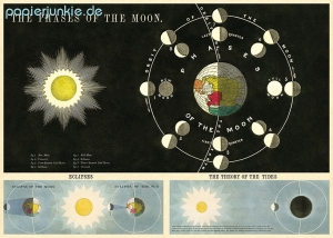 Geschenkpapier Phases of the Moon, Mondphasen